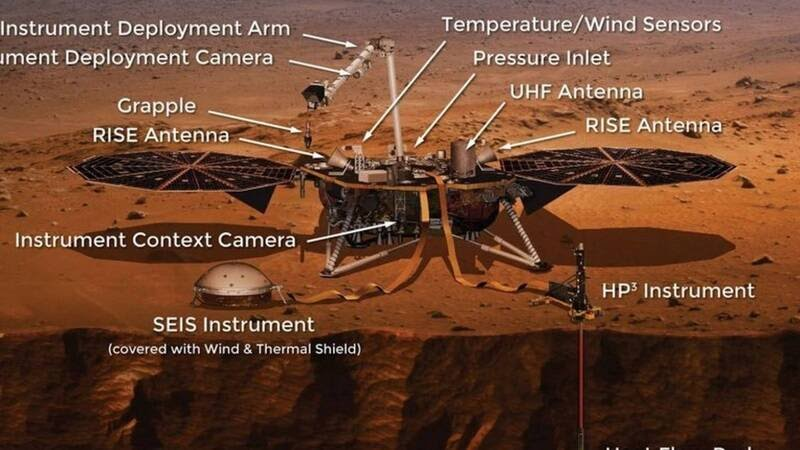 Lander InSight, strumentazione scientifica